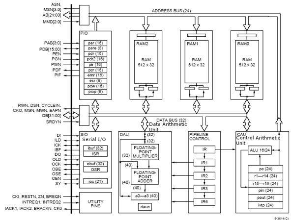 Block Diagram Of Arm Processor The Wiring Diagram