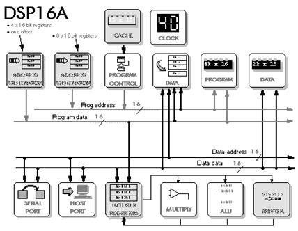 application specific processors