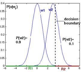 Bayesian Decision Theory 2