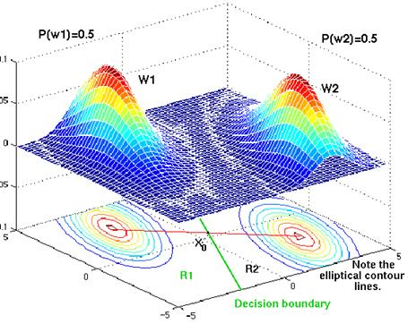 Bayesian Decision Theory 3