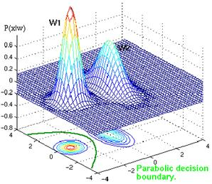 Example of parabolic decision surface