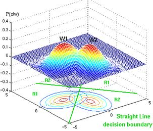 Example of straight decision surface