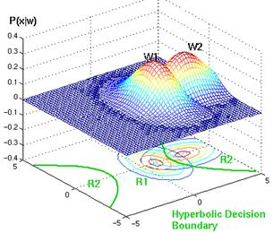 Example of hyperbolic decision surface