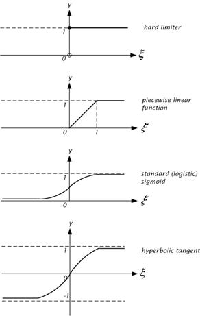 neural net activation function